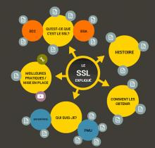 Le SSL expliqué