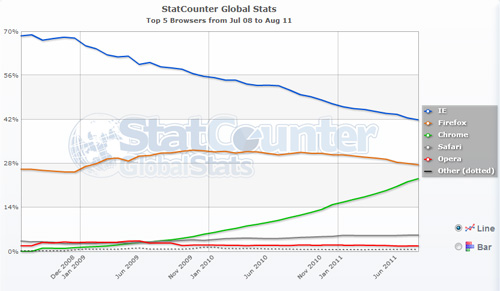 Browsers statistics 2011